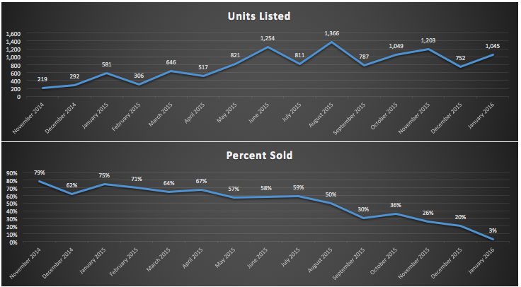 Units Listed and Percent Sold big